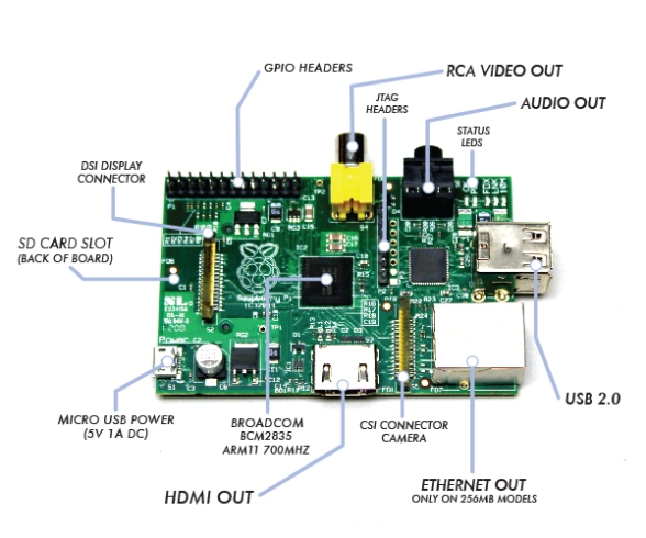 Pi-board-labeled